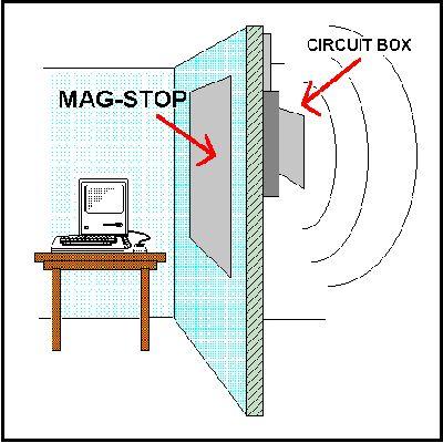 elektroszmog - mágneses árnyékoló lemez