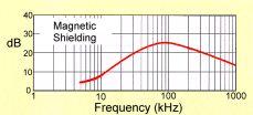elektroszmog - m�gneses �rny�kol� fnmt karakterisztika